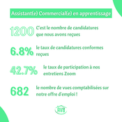 Assistant(e) Commercial(e) en apprentissage - Statistiques