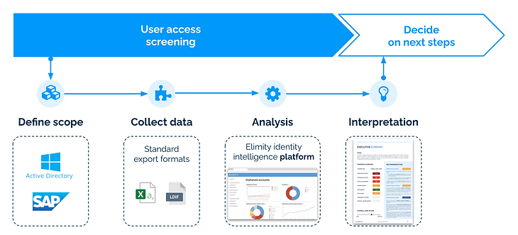 Elimity's approach to user access screening