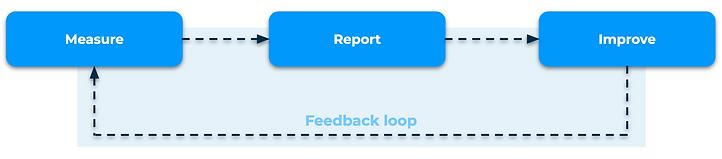 KPIs: Closed-loop model