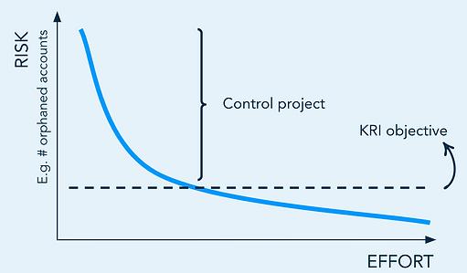 Risk reduction vs effort