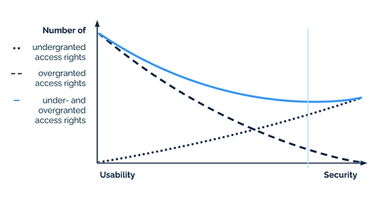 Trade-off between security and usability when designing a role model