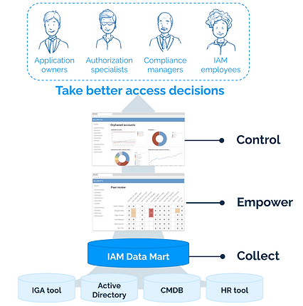 Elimity's approach to help IAM professionals take better access decisions