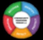 NIST Cybersecurity Framework version 1.1