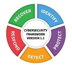 NIST Cybersecurity Framework version 1.1