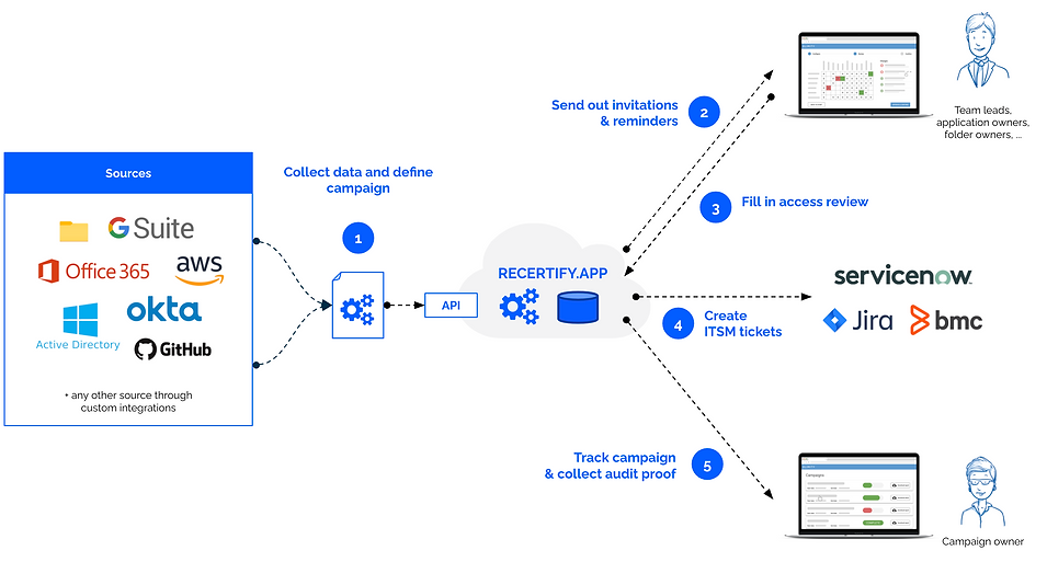 Recertify.app architecture