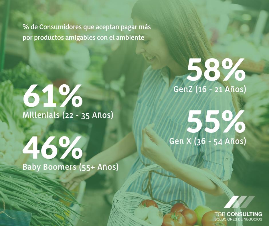 Consumidores que pagan más por productos amigables con el ambiente