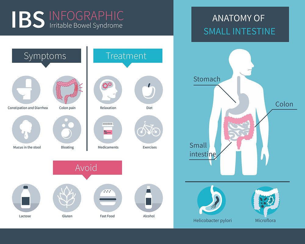 TN Scientific Test Narcotics IBS infographic irritable bowel syndrome symptoms