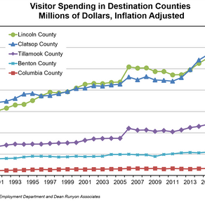 Visitor Spending Rises In Lincoln County
