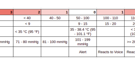 MEWS - Modified Early Warning Score