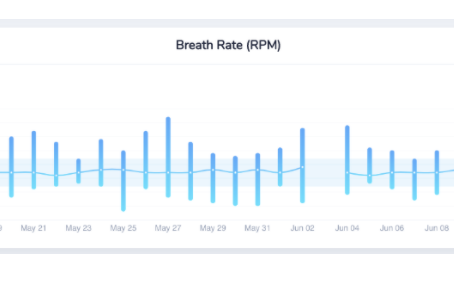 Resting Respiratory Rate - Baseline