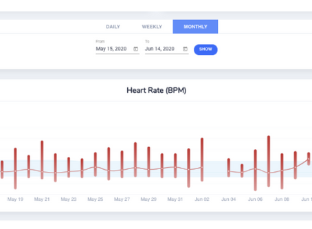 Resting Heart Rate - Baseline