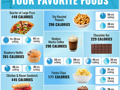 Link Calories to Required Activity to Burn Calories