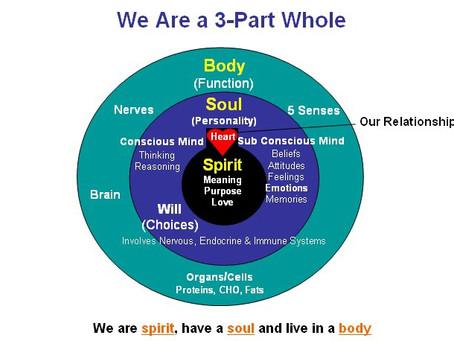 3 Part Beings