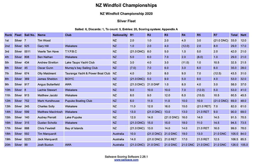 GA WFNZ Results 2020 silver.jpg