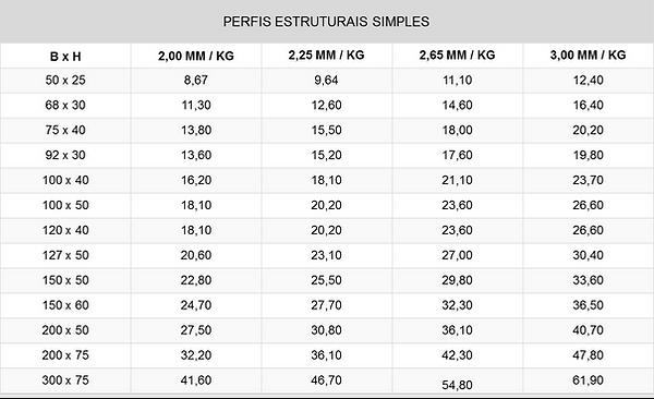 Perfis Estruturais - Tab 1.png