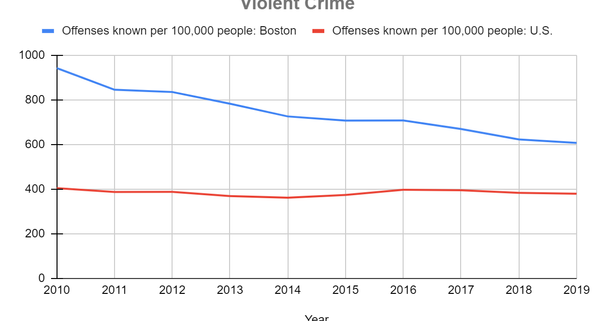 Crime in Boston: A Look at the Trends Before and After COVID
