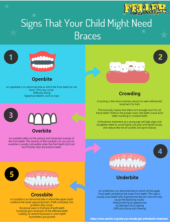 Child Braces Inforgraphic