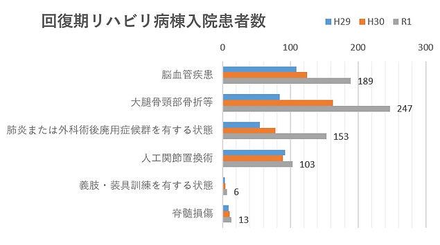 回復期リハ入院患者数.jpg