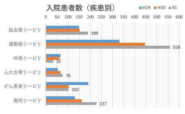 R1.疾患別入院患者数.jpg