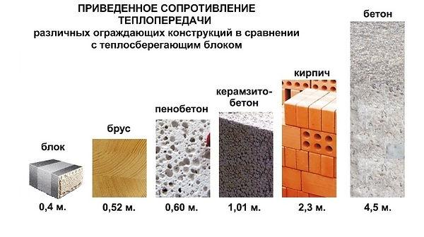 теплоблок в сравнении с другими стройматериалами