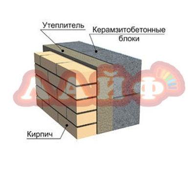 керамзитный блок с облицовкой из кирпича