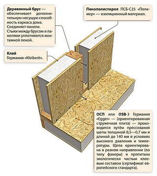 строительство из сип панелей йошкар ола