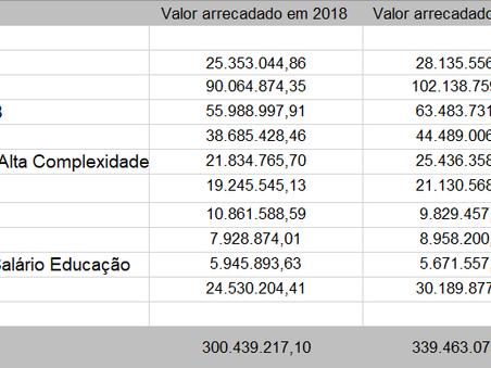 Principais receitas da Prefeitura Municipal de Brusque em 2019