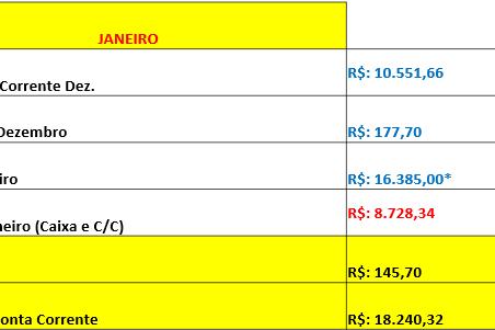 Relatório de Atividades Quadrimestre - Janeiro a Abril 2020