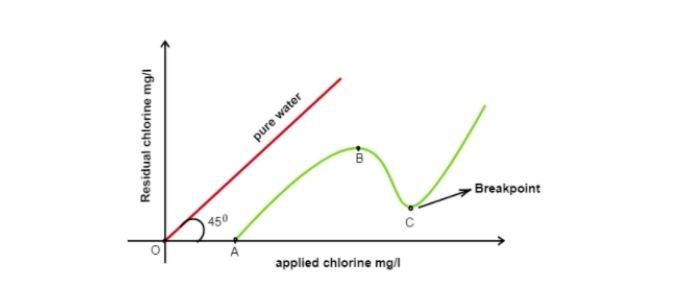 Break point chlorination and Types of Chlorination