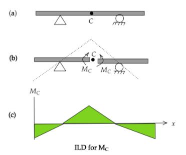 Influence Line Diagram using Muller Breslau Principle for Moment