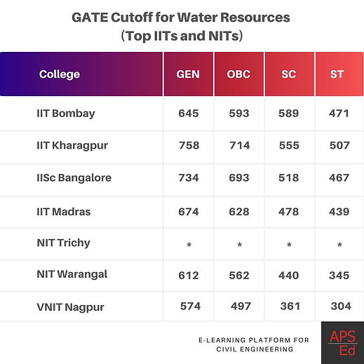 Civil Engineering GATE cutoff for M.Tech in Water Resources | IITs and NITs