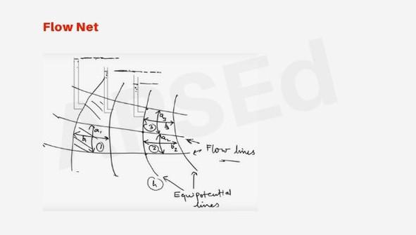 Methods of construction of flow net