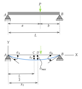 Simply supported beam with point load - Deflection and Slope