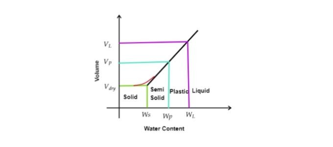 Consistency limits in soil - Liquid Limit, Plastic Limit, Shrinkage Limit