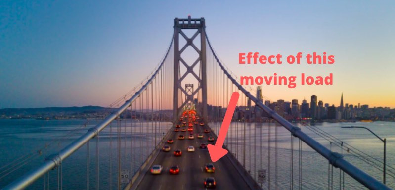 Influence Line Diagram definition: Effect of moving load on structure