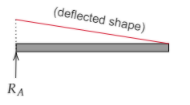 Influence Line Diagram for reaction A in beam