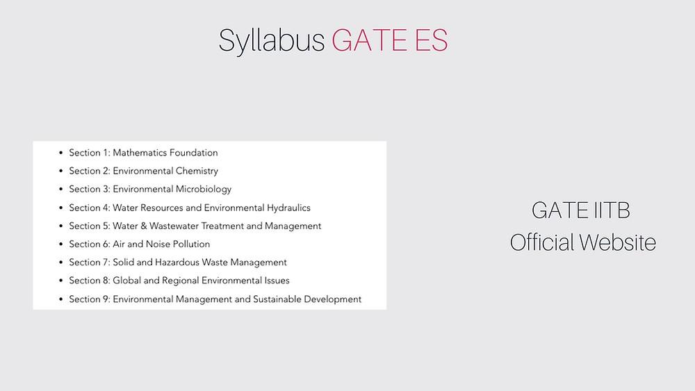 Syllabus for GATE Environmental Science