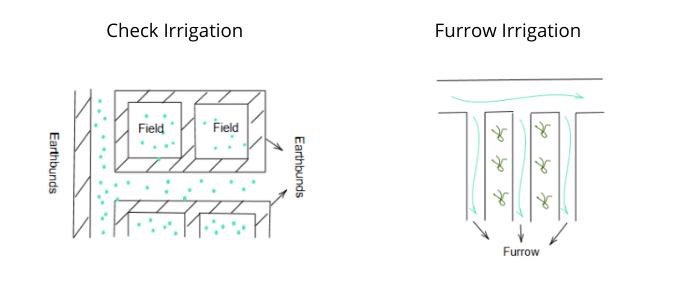 Different Methods of Irrigation