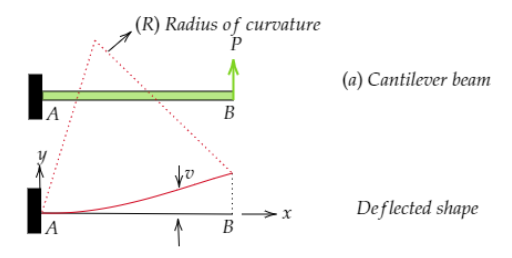 Deflection of a cantilever beam