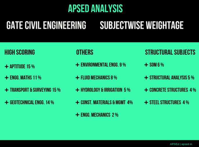 GATE Civil Subject Wise Weightage | APSE