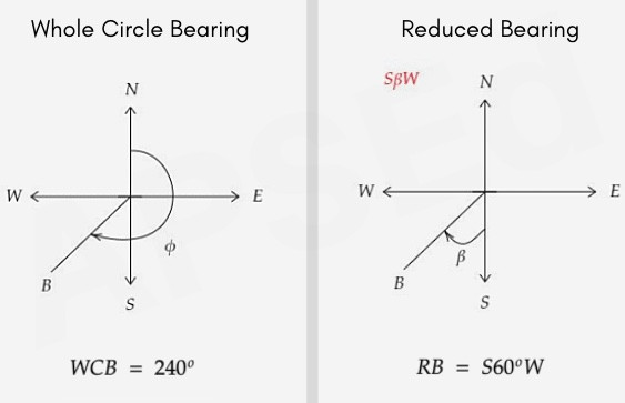 Conversion fromWhole Circle Bearing to Reduced Bearing examples