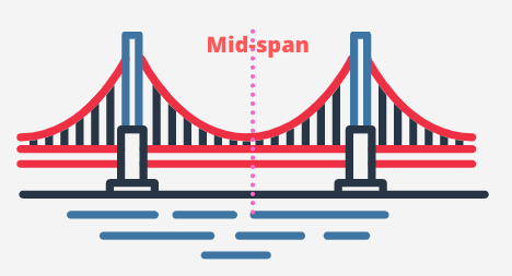 Mid-span of bridge