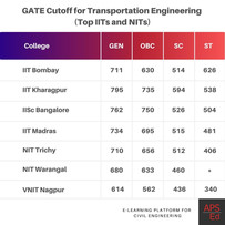 Civil Engineering GATE cutoff for M.Tech in Transportation Engineering   IITs and NITs