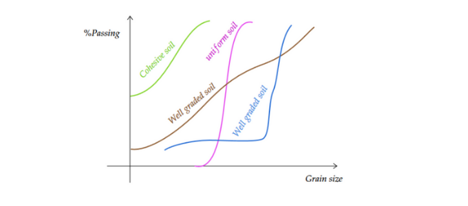 Sieve Analysis - Soil Classification Gradation Curve