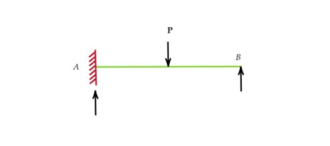 Force method of analysis | Structural Analysis