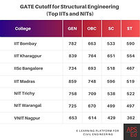 Civil Engineering GATE cutoff for M.Tech in Structural Engineering | IITs and NITs