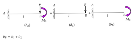 Principle of superposition to calculate deflection of beams