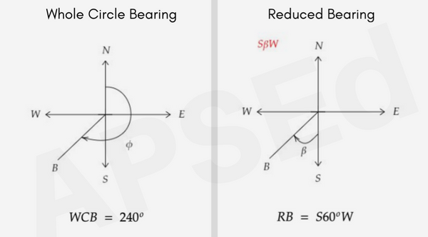 Conversion from Whole Circle Bearing to Reduced Bearing examples