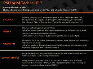 PSU vs M.Tech in IIT after GATE : A Comparison