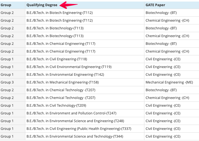 NIT Trichy Environmental Engineering Admission MTech Eligibility Criteria